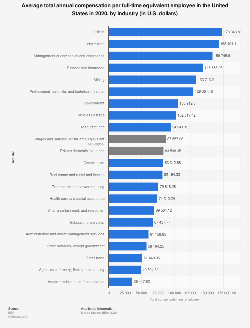 Statistic: Average total annual compensation per full-time equivalent employee in the United States in 2019, by industry (in U.S. dollars) | Statista
