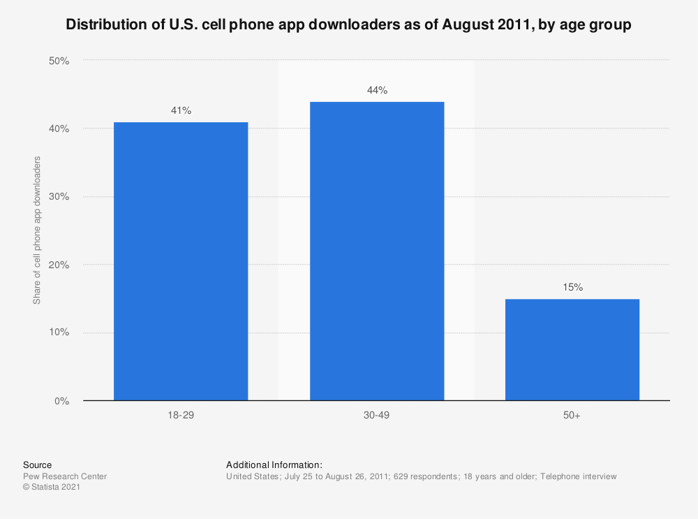 Statistic: Distribution of U.S. cell phone app downloaders as of August 2011, by age group | Statista