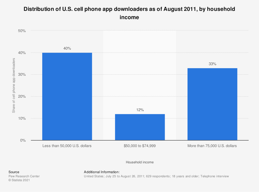 Statistic: Distribution of U.S. cell phone app downloaders as of August 2011, by household income | Statista