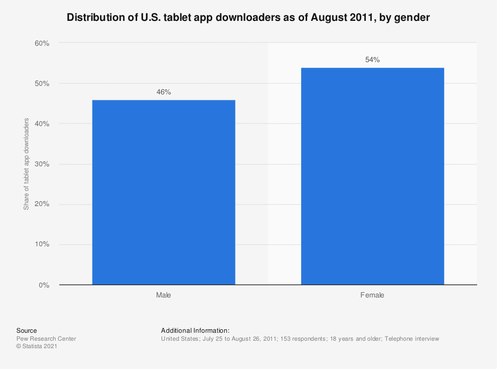 Statistic: Distribution of U.S. tablet app downloaders as of August 2011, by gender | Statista