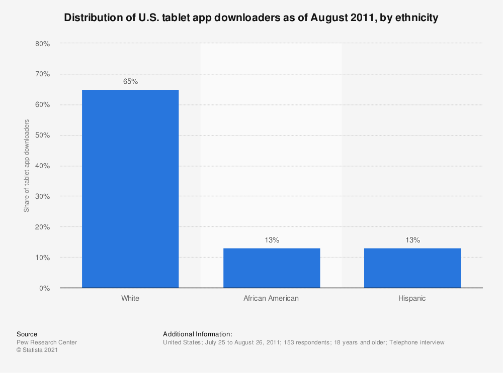 Statistic: Distribution of U.S. tablet app downloaders as of August 2011, by ethnicity | Statista