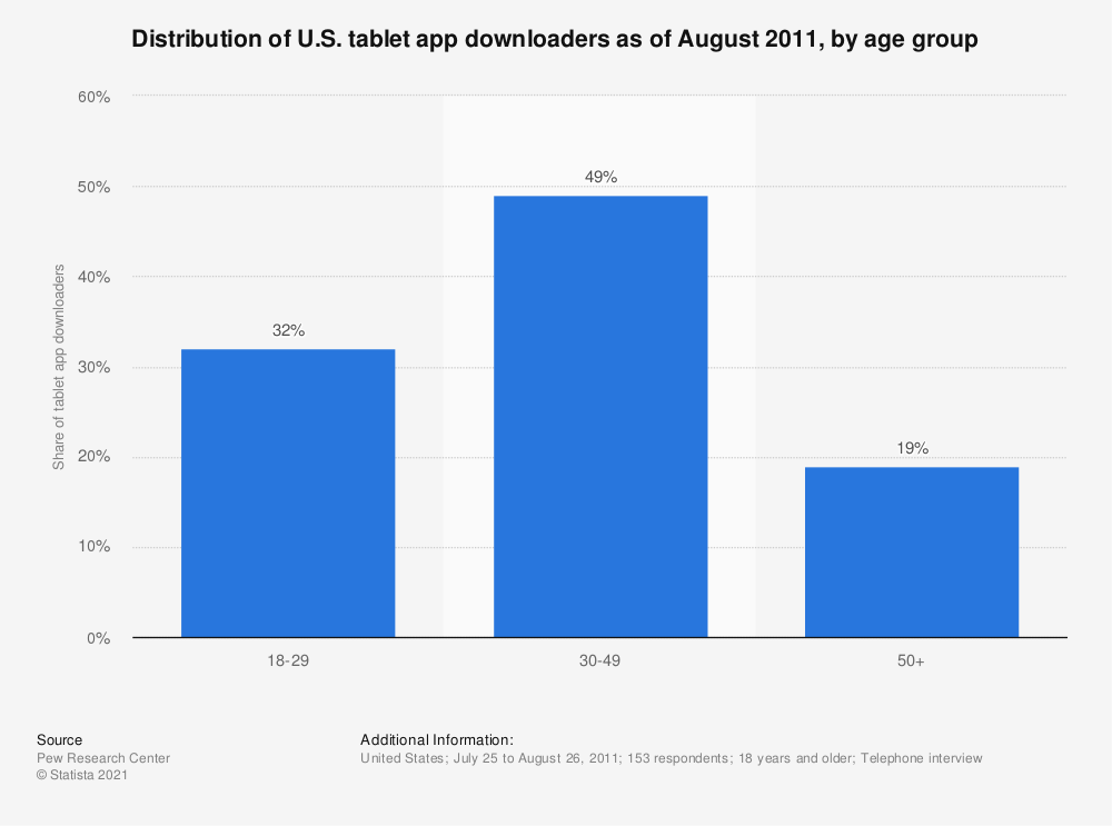 Statistic: Distribution of U.S. tablet app downloaders as of August 2011, by age group | Statista