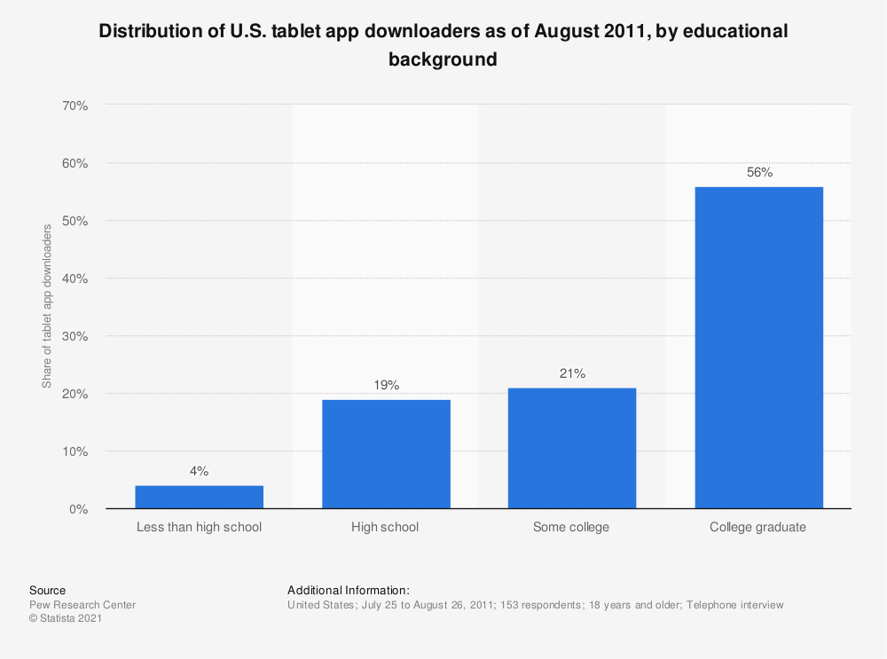 Statistic: Distribution of U.S. tablet app downloaders as of August 2011, by educational background | Statista
