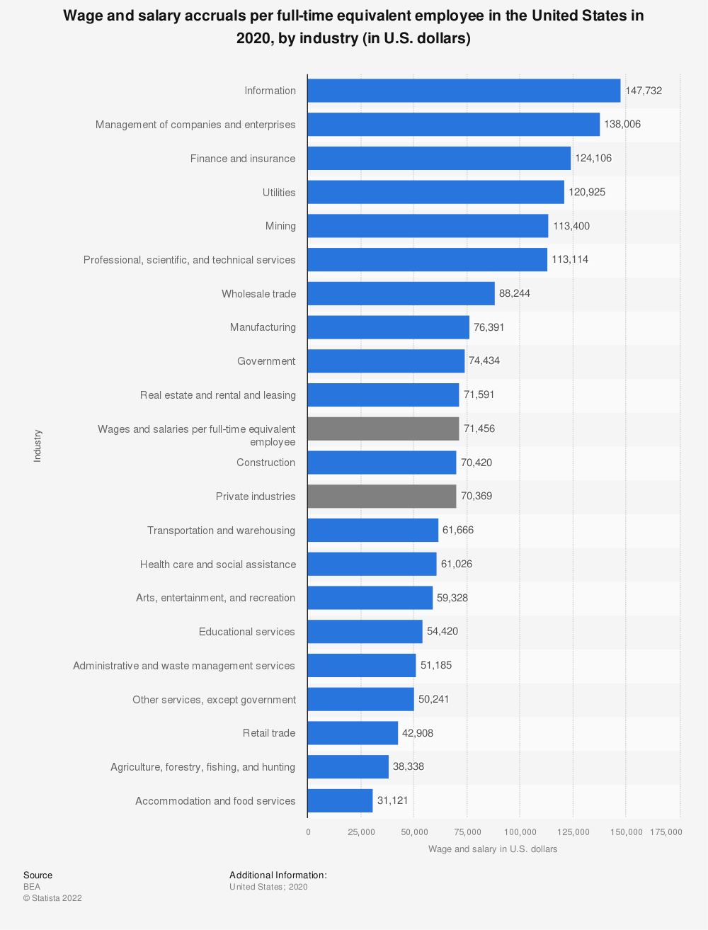Statistic: Wage and salary accruals per full-time equivalent employee in the United States in 2018, by industry (in U.S. dollars) | Statista