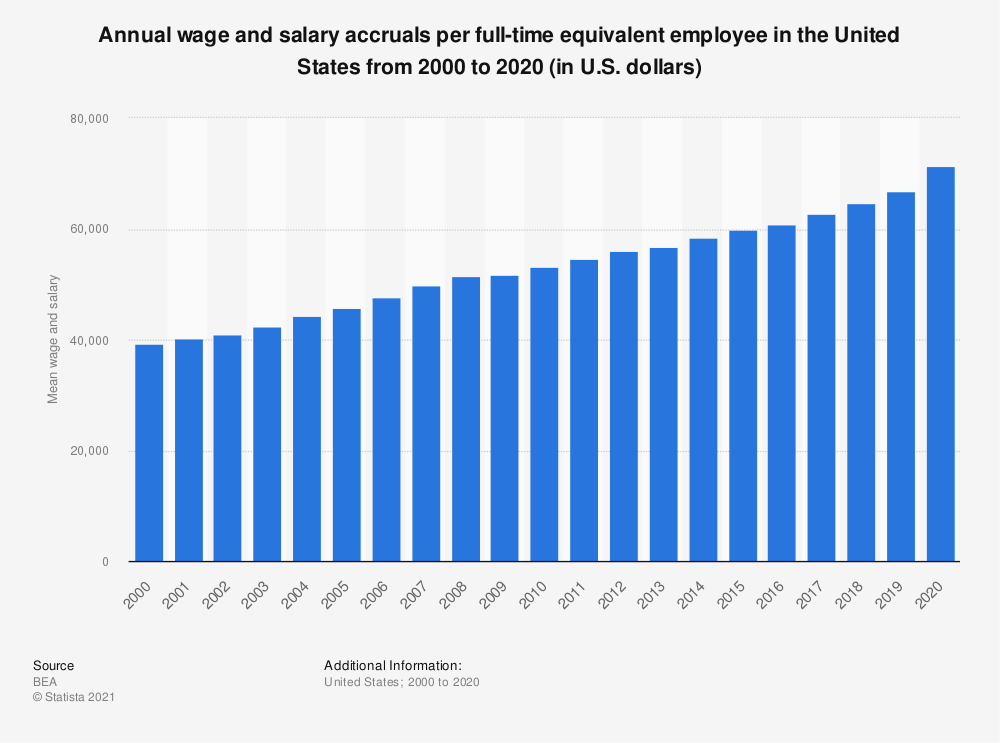 Statistic: Annual wage and salary accruals per full-time equivalent employee in the United States from 2000 to 2019 (in U.S. dollars) | Statista