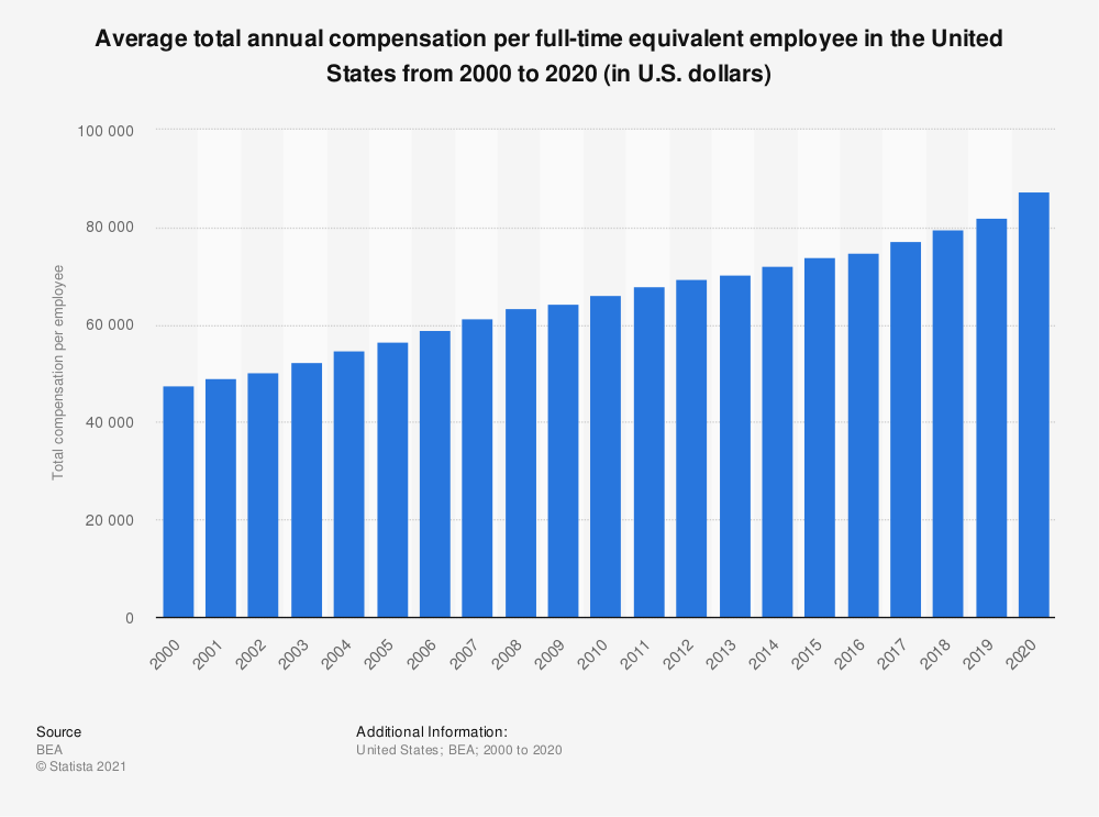 Statistic: Total annual compensation per full-time equivalent employee in the United States from 2000 to 2018 (in U.S. dollars) | Statista