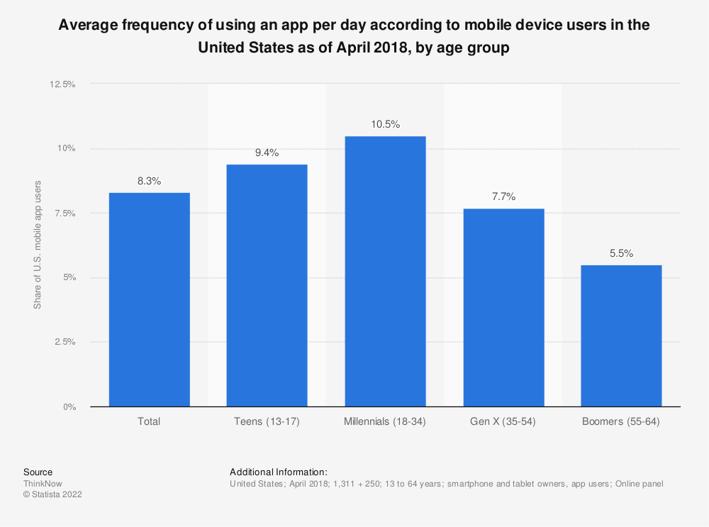 Statistic: Average frequency of using an app per day according to mobile device users in the United States as of April 2018, by age group | Statista