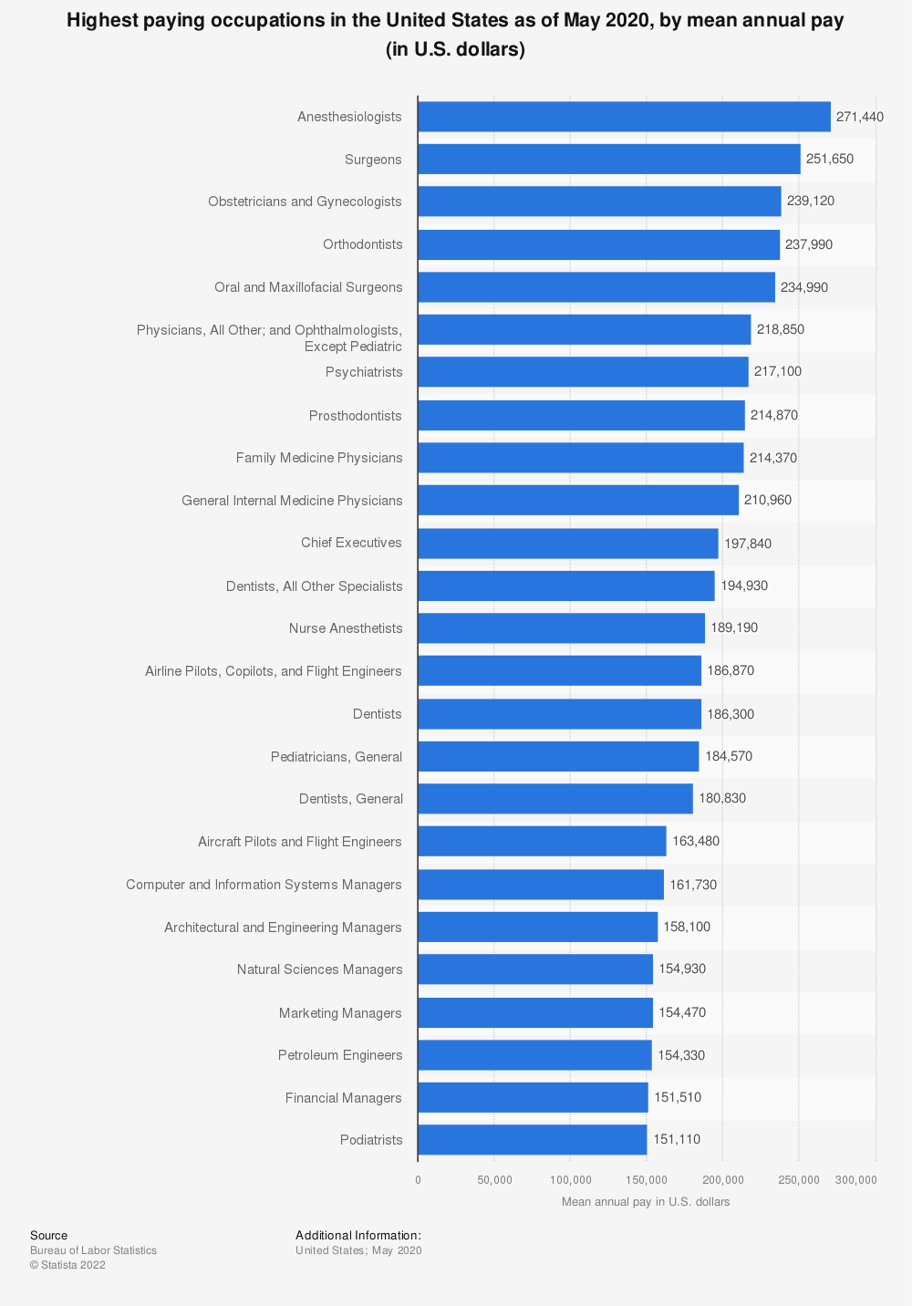 Statistic: Highest paying occupations in the United States as of May 2017, by mean annual pay (in U.S. dollars) | Statista