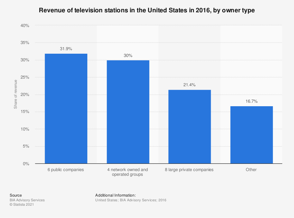 Statistic: Revenue of television stations in the United States in 2016, by owner type | Statista
