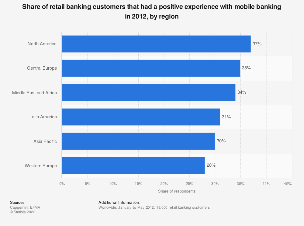 Statistic: Share of retail banking customers that had a positive experience with mobile banking in 2012, by region | Statista