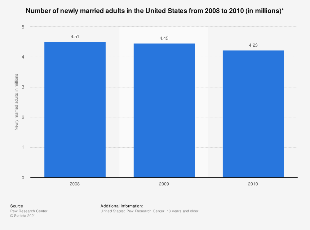 Statistic: Number of newly married adults in the United States from 2008 to 2010 (in millions)* | Statista