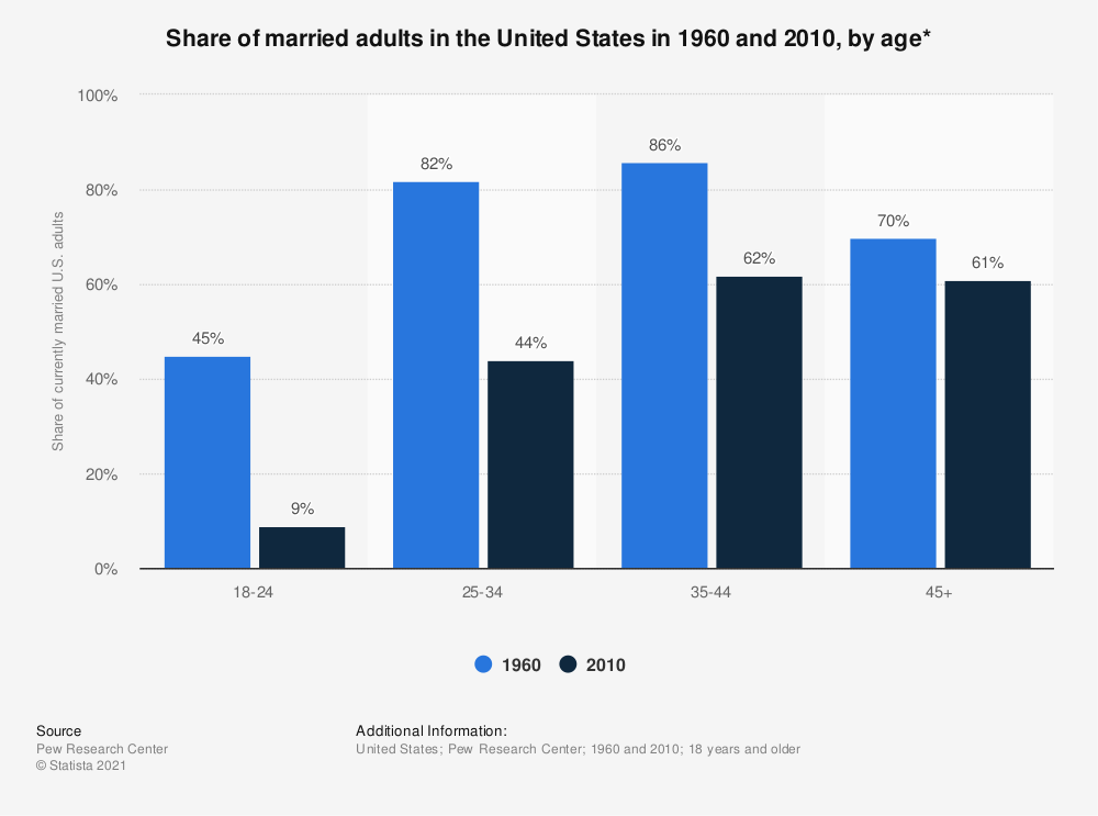 Statistic: Share of married adults in the United States in 1960 and 2010, by age* | Statista