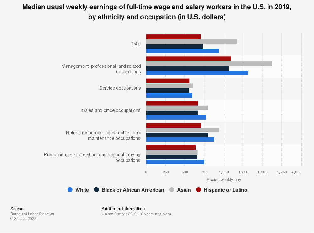Statistic: Median usual weekly earnings of full-time wage and salary workers in the U.S. in 2018, by ethnicity and occupation (in U.S. dollars) | Statista