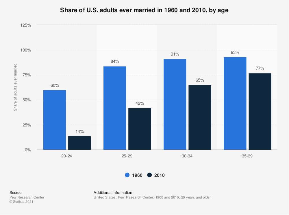 Statistic: Share of U.S. adults ever married in 1960 and 2010, by age | Statista