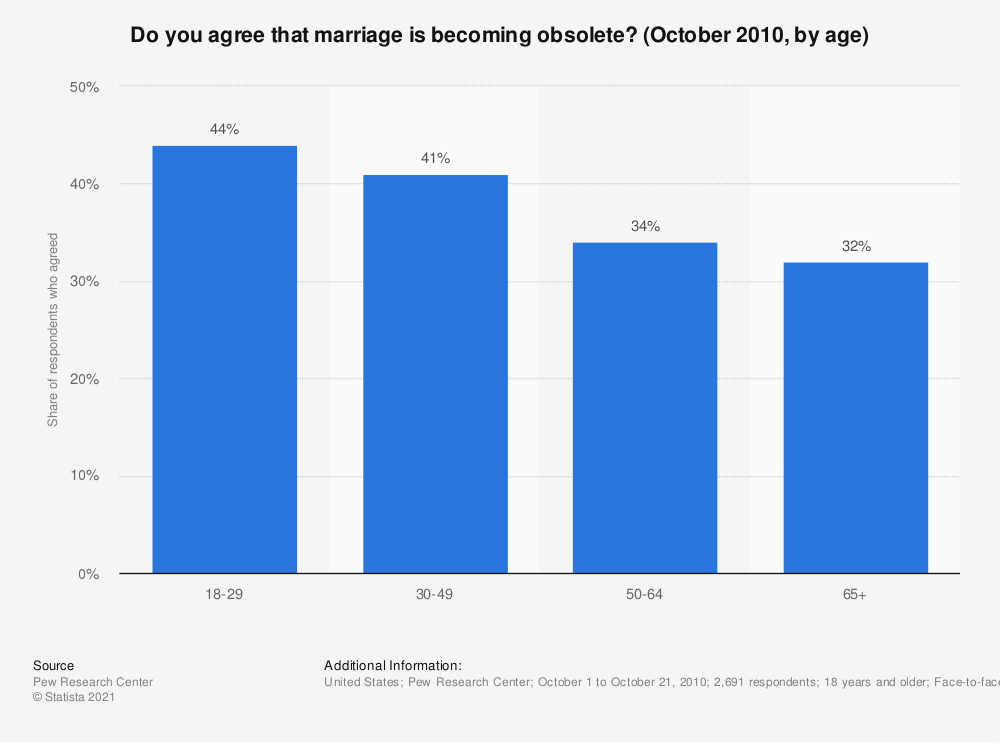 Statistic: Do you agree that marriage is becoming obsolete? (October 2010, by age) | Statista