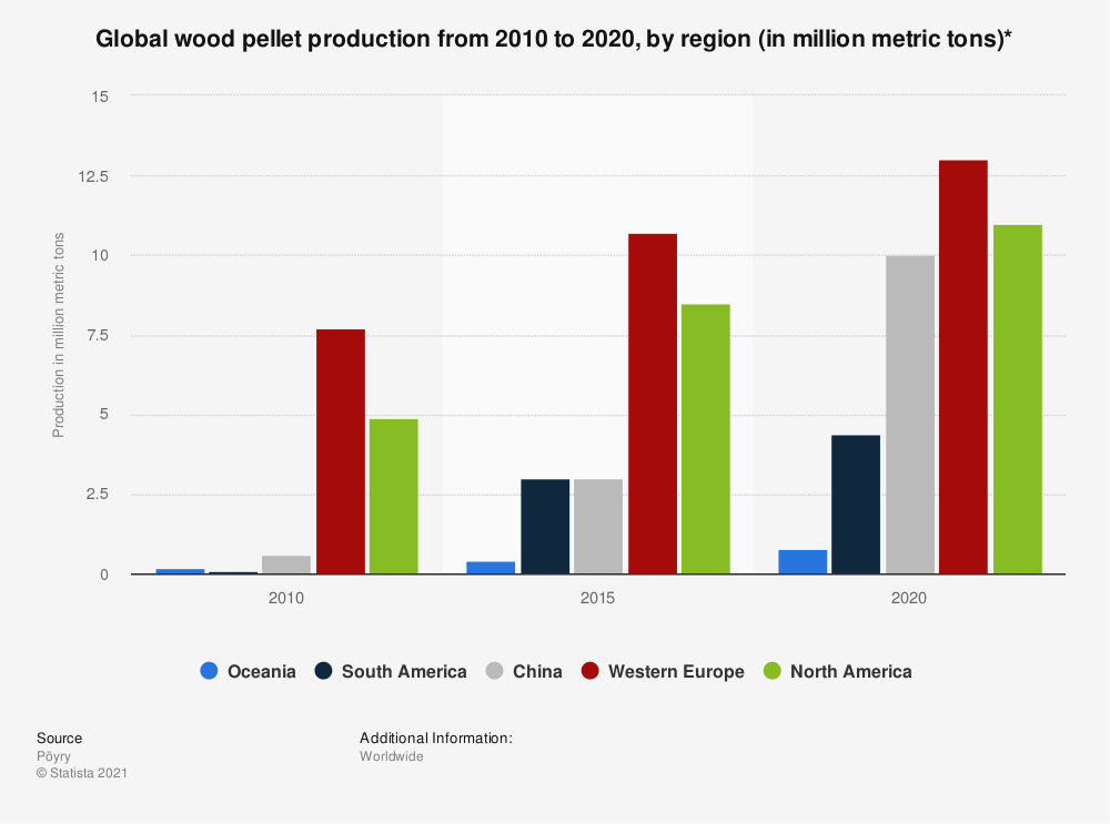 Statistic: Global wood pellet production from 2010 to 2020, by region (in million metric tons)* | Statista