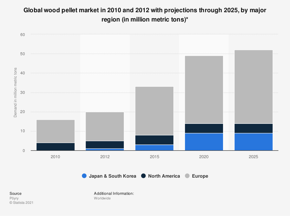 Statistic: Global wood pellet market in 2010 and 2012 with projections through 2025, by major region (in million metric tons)* | Statista