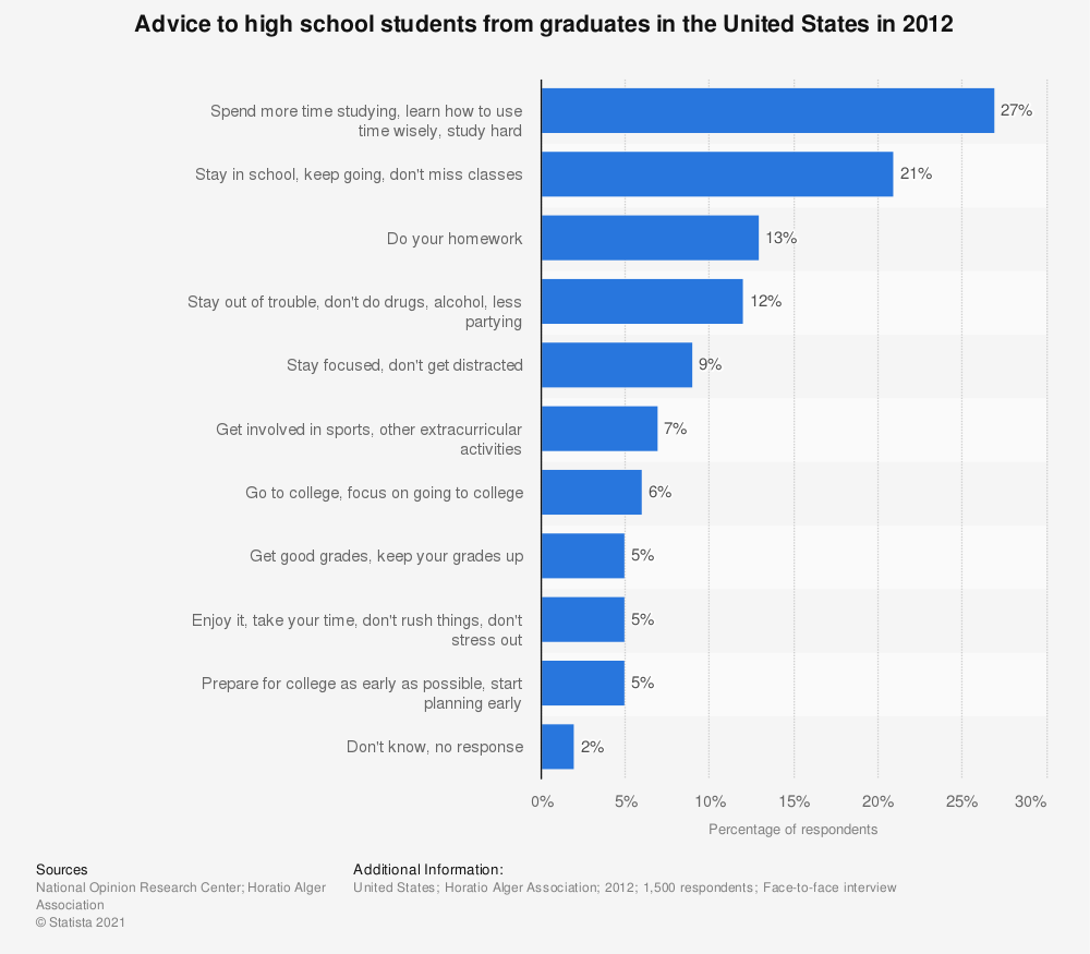 Statistic: Advice to high school students from graduates in the United States in 2012 | Statista