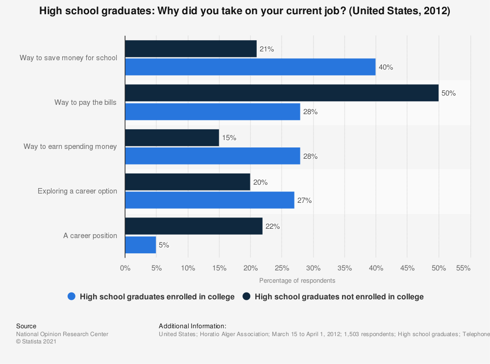 Statistic: High school graduates: Why did you take on your current job? (United States, 2012) | Statista