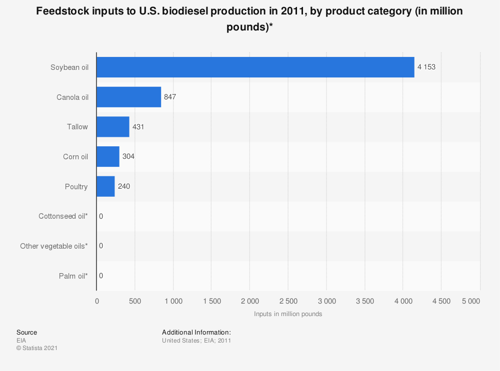 Statistic: Feedstock inputs to U.S. biodiesel production in 2011, by product category (in million pounds)* | Statista