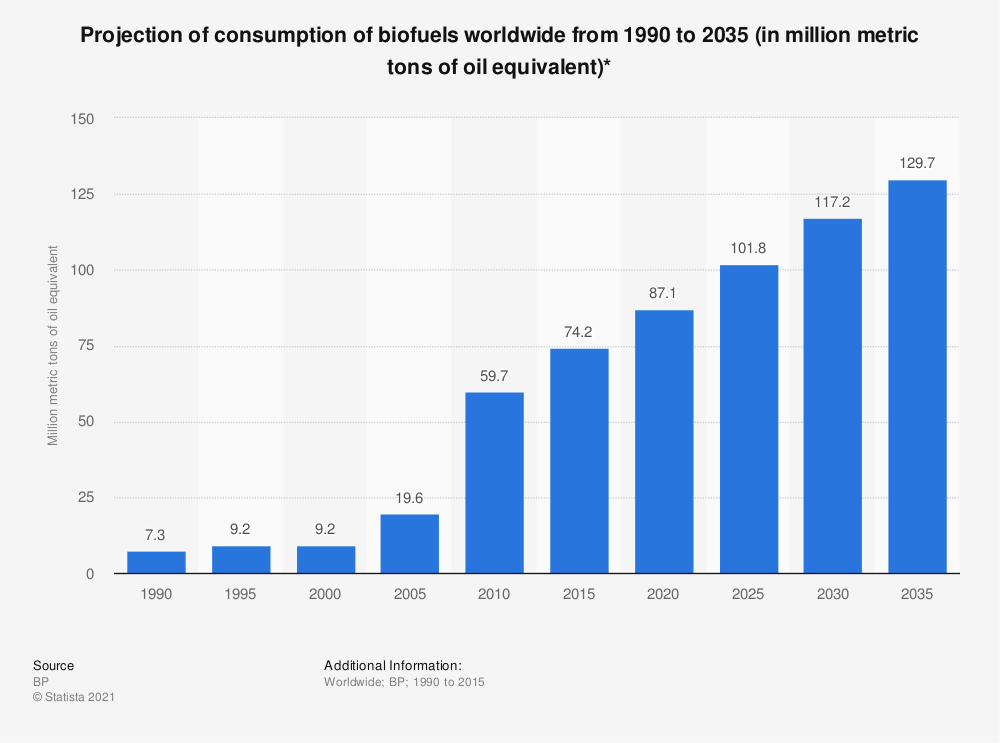 Statistic: Projection of consumption of biofuels worldwide from 1990 to 2035 (in million metric tons of oil equivalent)*   Statista
