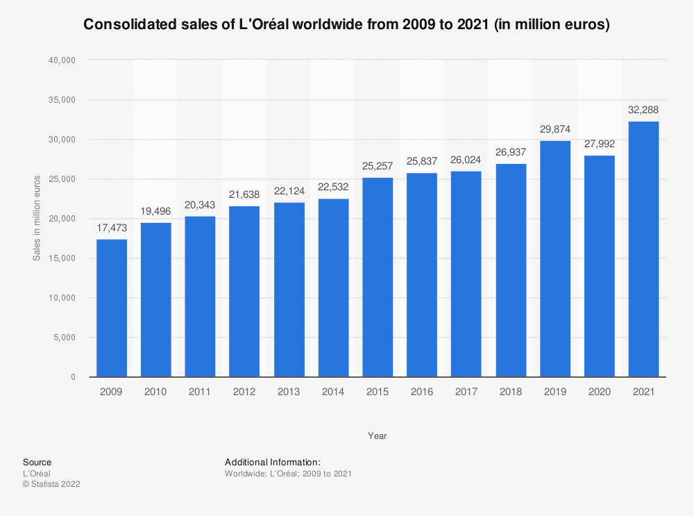 Statistic: Consolidated sales of L'Oréal worldwide from 2009 to 2018 (in million euros) | Statista