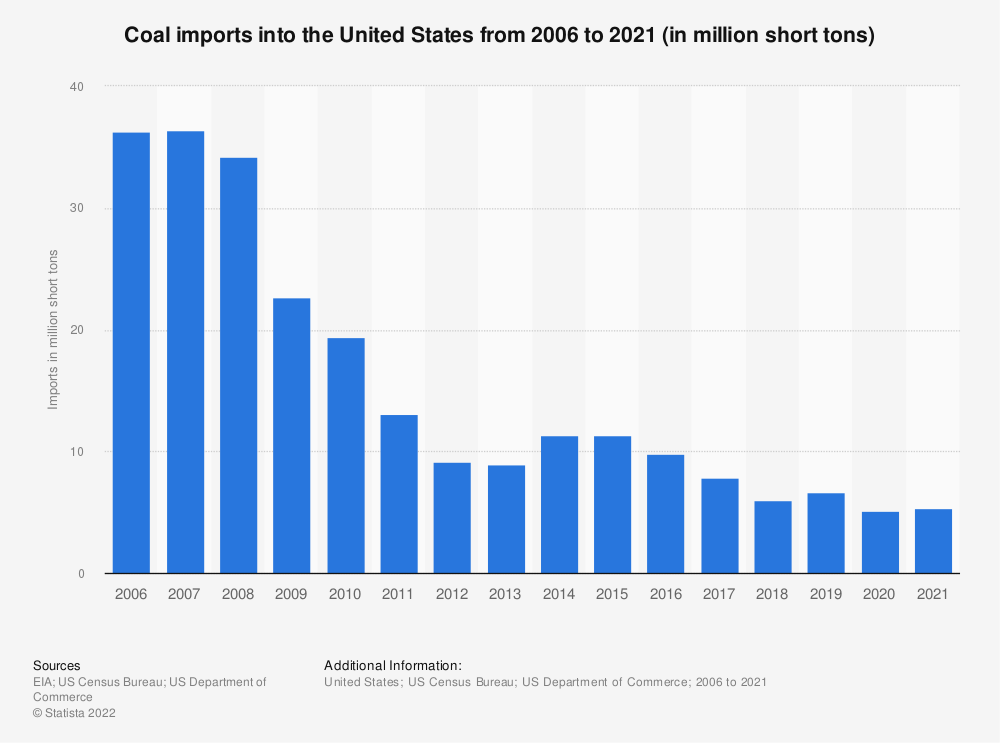 Statistic: Coal imports into the United States from 2006 to 2020 (in million short tons)   Statista