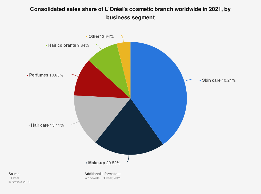 Statistic: Consolidated sales share of L'Oréal's cosmetic branch worldwide from 2011 to 2018, by business segment | Statista