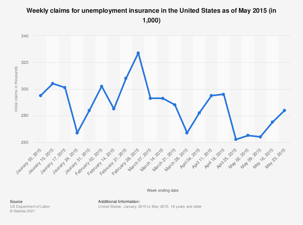 Statistic: Weekly claims for unemployment insurance in the United States as of May 2015 (in 1,000) | Statista