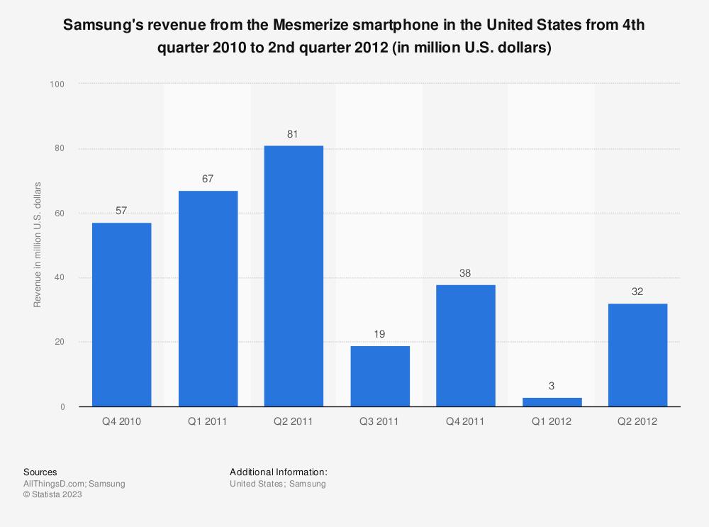 Samsung Mesmerize: U.S. smartphone revenue Q4 2010-Q2 2012