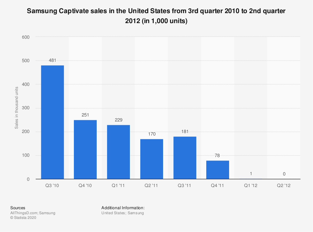 Statistic: Samsung Captivate sales in the United States from 3rd quarter 2010 to 2nd quarter 2012 (in 1,000 units) | Statista
