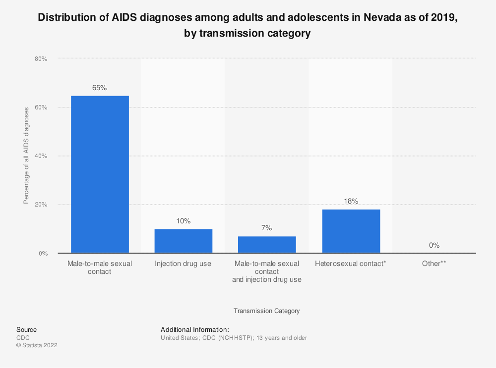 Statistic: Distribution of AIDS diagnoses among adults and adolescents in Nevada as of 2016, by transmission category | Statista