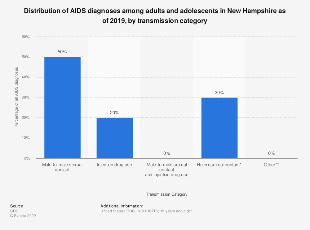 Statistic: Distribution of AIDS diagnoses among adults and adolescents in New Hampshire as of 2016, by transmission category | Statista