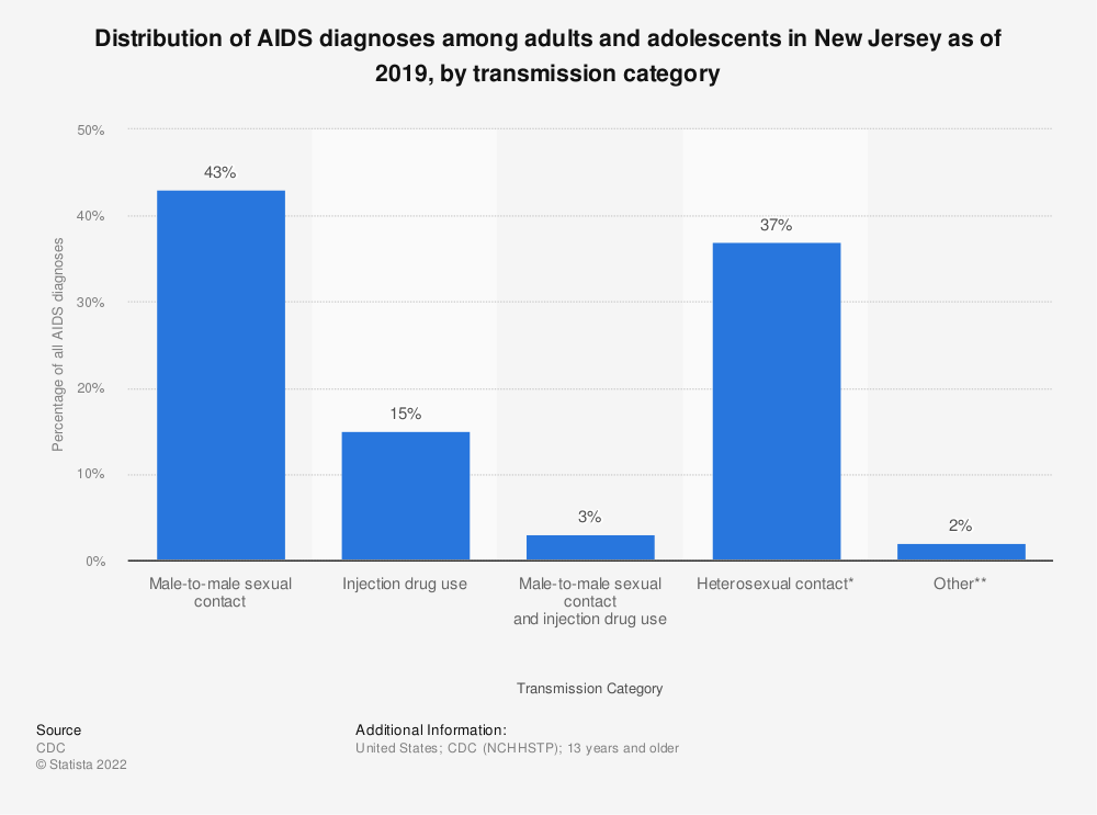 Statistic: Distribution of AIDS diagnoses among adults and adolescents in New Jersey as of 2016, by transmission category | Statista