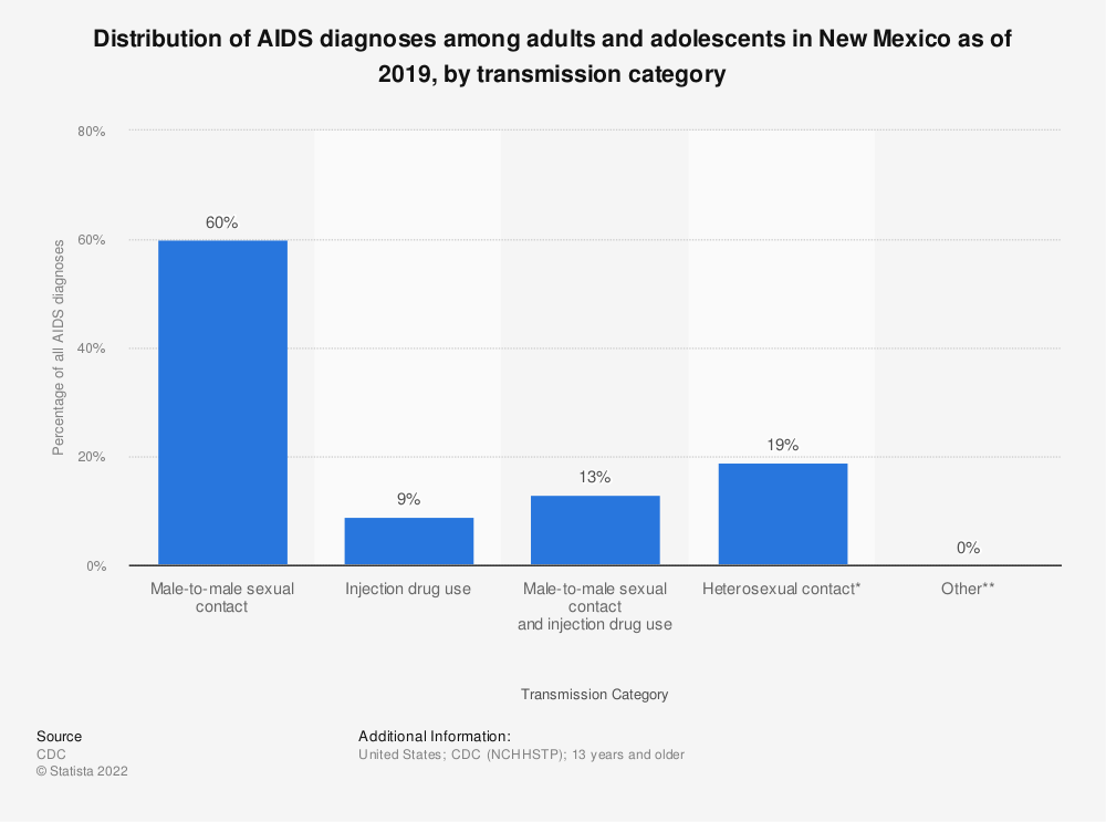 Statistic: Distribution of AIDS diagnoses among adults and adolescents in New Mexico as of 2018, by transmission category | Statista
