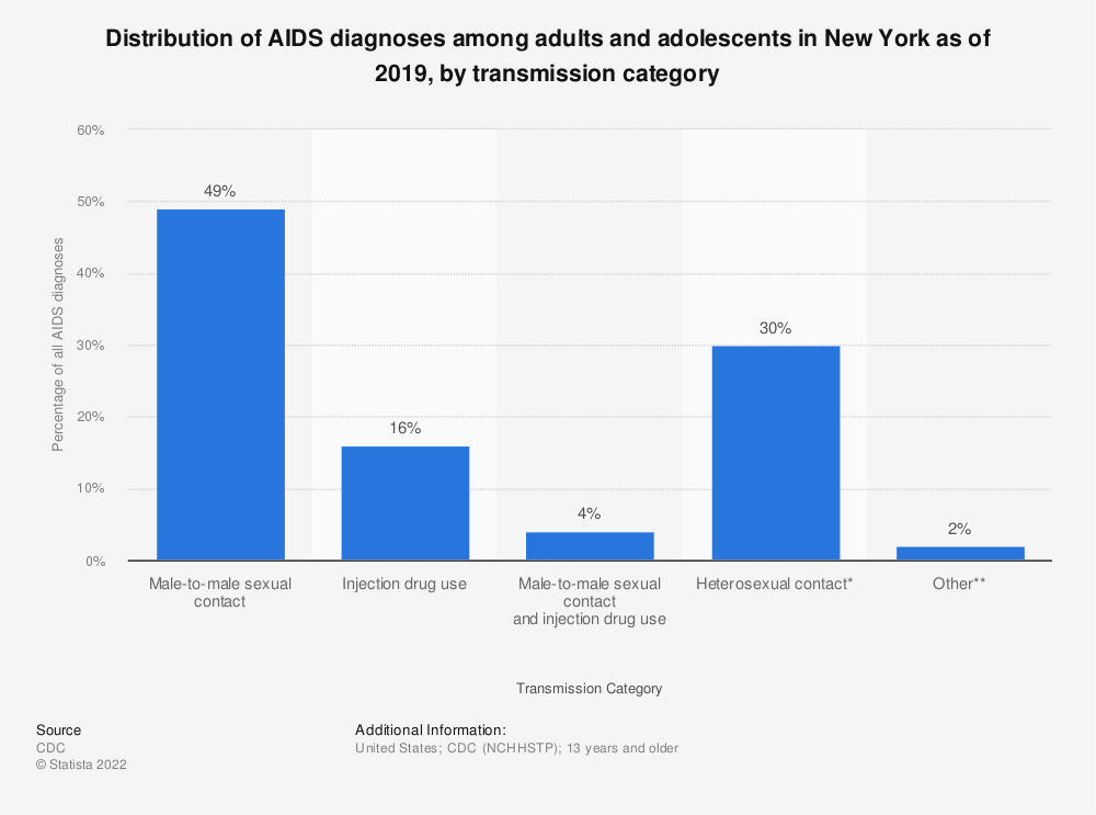 Statistic: Distribution of AIDS diagnoses among adults and adolescents in New York as of 2018, by transmission category | Statista