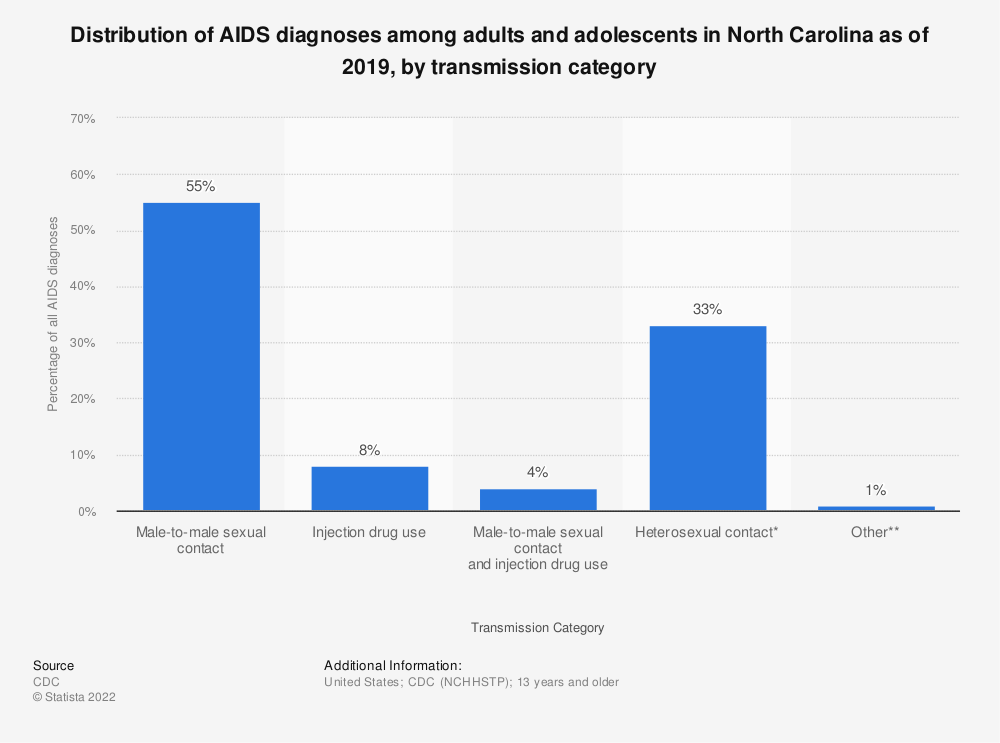 Statistic: Distribution of AIDS diagnoses among adults and adolescents in North Carolina as of 2016, by transmission category | Statista