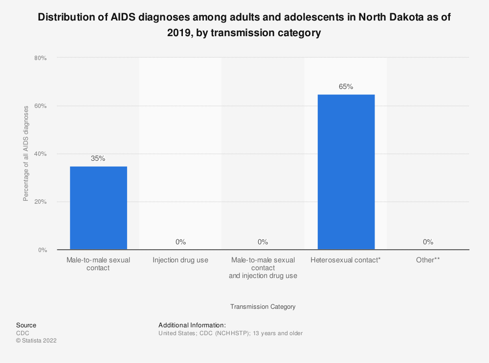 Statistic: Distribution of AIDS diagnoses among adults and adolescents in North Dakota as of 2018, by transmission category | Statista