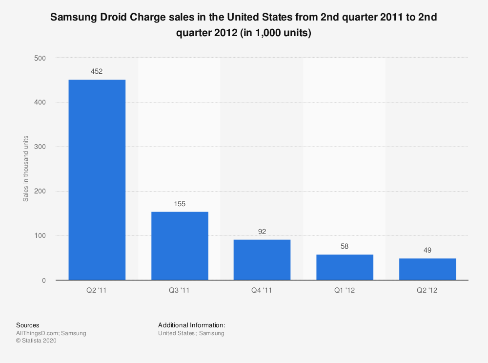 Statistic: Samsung Droid Charge sales in the United States from 2nd quarter 2011 to 2nd quarter 2012 (in 1,000 units) | Statista