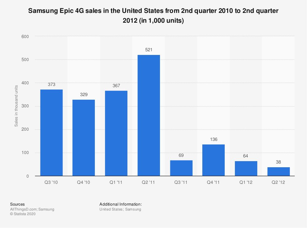 Statistic: Samsung Epic 4G sales in the United States from 2nd quarter 2010 to 2nd quarter 2012 (in 1,000 units) | Statista