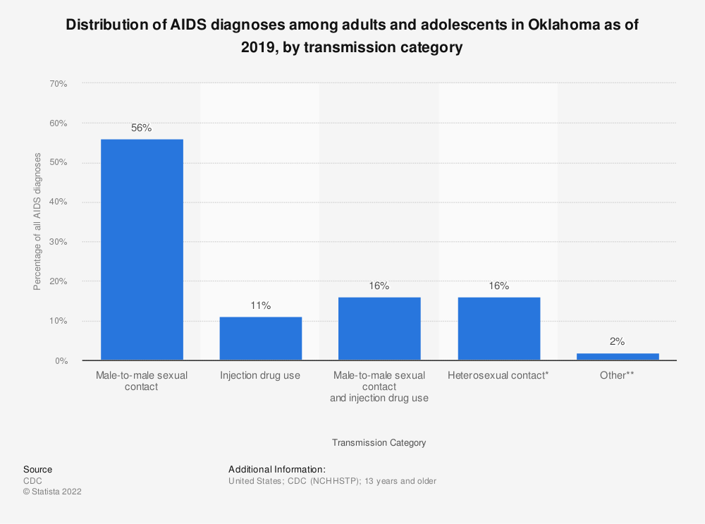 Statistic: Distribution of AIDS diagnoses among adults and adolescents in Oklahoma as of 2016, by transmission category | Statista
