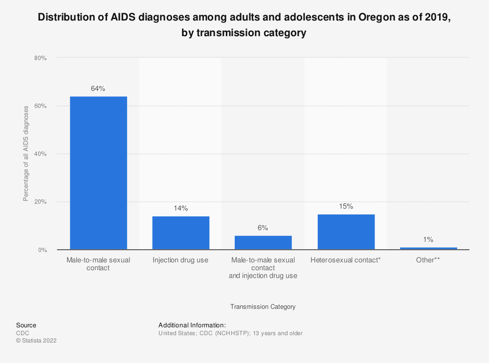 Statistic: Distribution of AIDS diagnoses among adults and adolescents in Oregon as of 2016, by transmission category | Statista