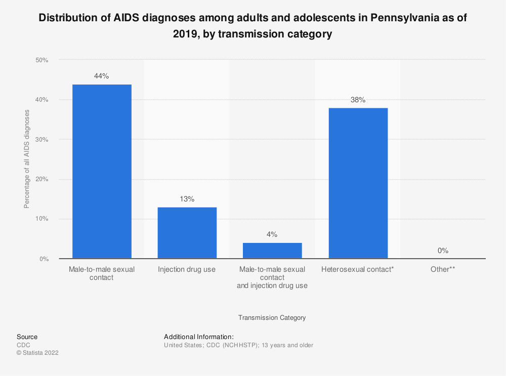Statistic: Distribution of AIDS diagnoses among adults and adolescents in Pennsylvania as of 2018, by transmission category | Statista