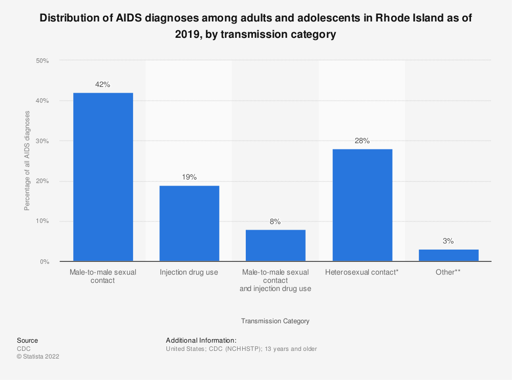 Statistic: Distribution of AIDS diagnoses among adults and adolescents in Rhode Island as of 2016, by transmission category | Statista