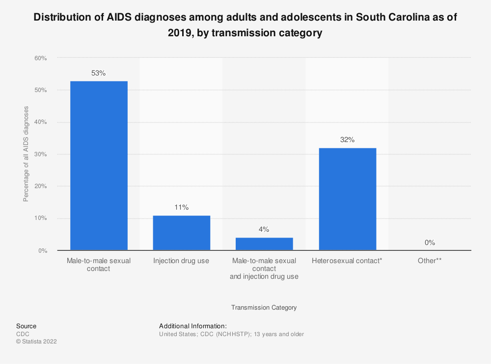 Statistic: Distribution of AIDS diagnoses among adults and adolescents in South Carolina as of 2018, by transmission category | Statista