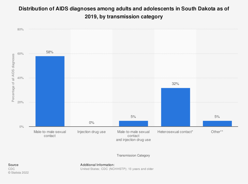 Statistic: Distribution of AIDS diagnoses among adults and adolescents in South Dakota as of 2016, by transmission category | Statista
