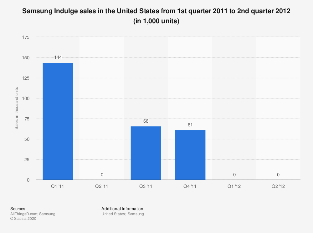 Statistic: Samsung Indulge sales in the United States from 1st quarter 2011 to 2nd quarter 2012 (in 1,000 units) | Statista