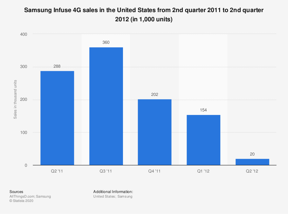 Statistic: Samsung Infuse 4G sales in the United States from 2nd quarter 2011 to 2nd quarter 2012 (in 1,000 units) | Statista