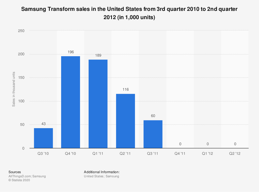 Statistic: Samsung Transform sales in the United States from 3rd quarter 2010 to 2nd quarter 2012 (in 1,000 units) | Statista