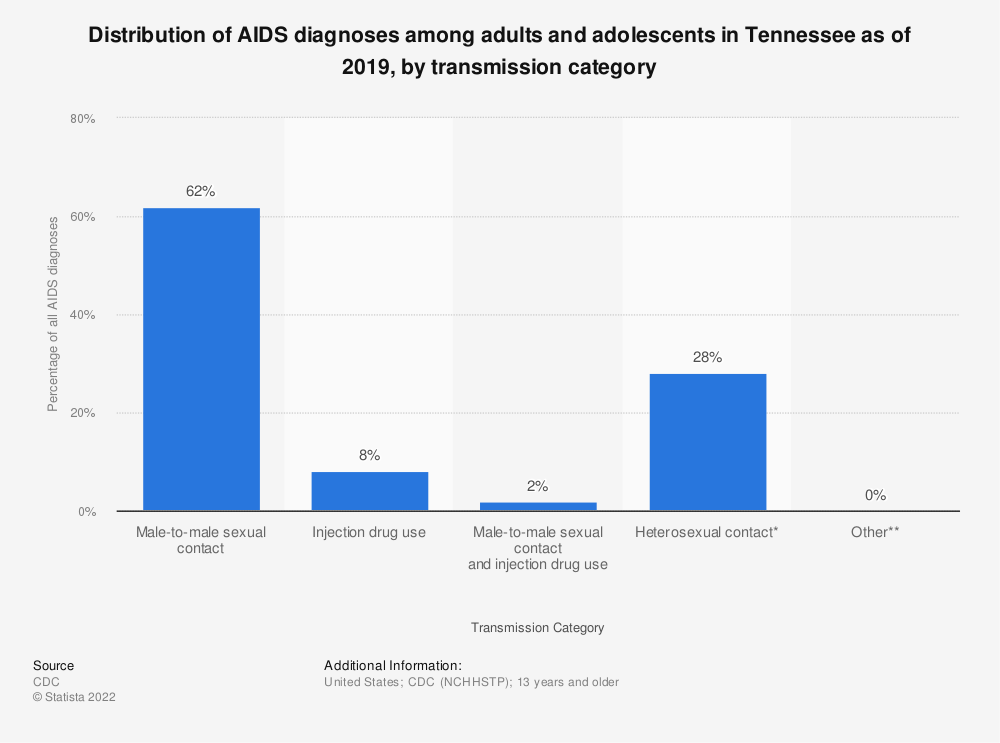 Statistic: Distribution of AIDS diagnoses among adults and adolescents in Tennessee as of 2018, by transmission category | Statista